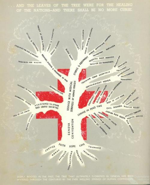 Red Cross Ideological and Service Map, 1941