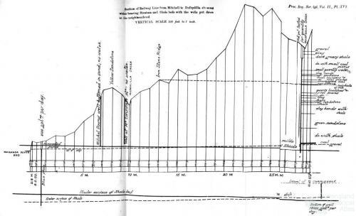 Well profiles Mitchell to Dulbydilla, 1886