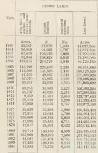 Crown Lands in Queensland, 1860-84