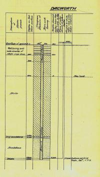 Dagworth bore, 1896
