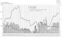 Pearl shell yield graph, 1890-1941