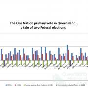 The One Nation primary vote in Queensland: a tale of two Federal elections