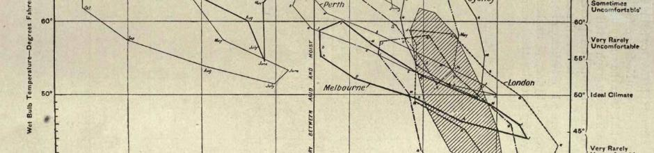 Griffith Taylor's Climograph, 1918